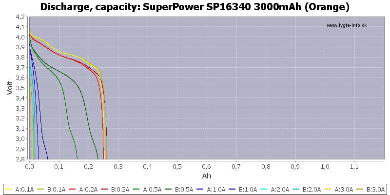 SuperPower%20SP16340%203000mAh%20(Orange)-Capacity