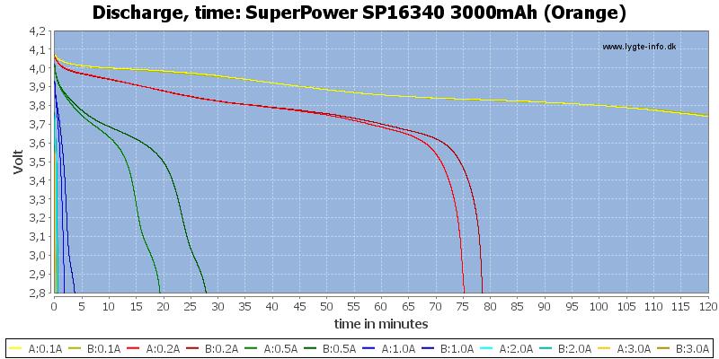 SuperPower%20SP16340%203000mAh%20(Orange)-CapacityTime