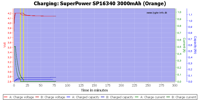 SuperPower%20SP16340%203000mAh%20(Orange)-Charge