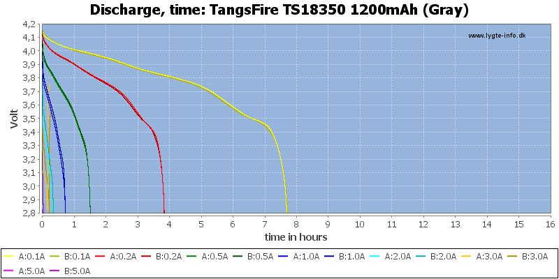 TangsFire%20TS18350%201200mAh%20(Gray)-CapacityTimeHours