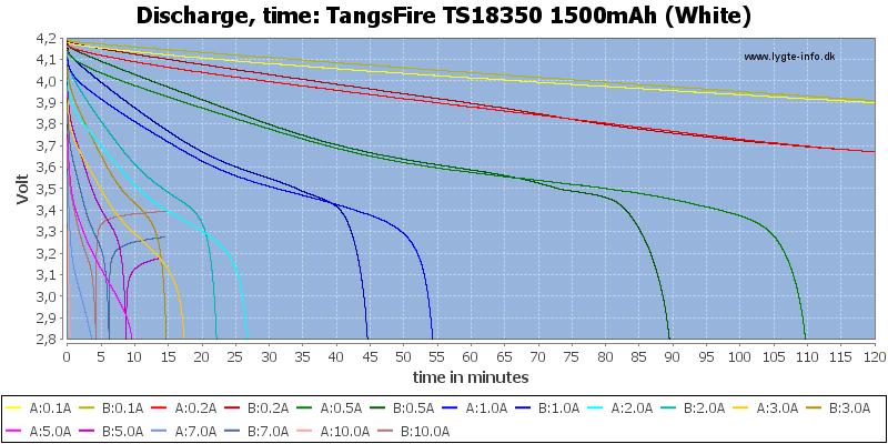 TangsFire%20TS18350%201500mAh%20(White)-CapacityTime