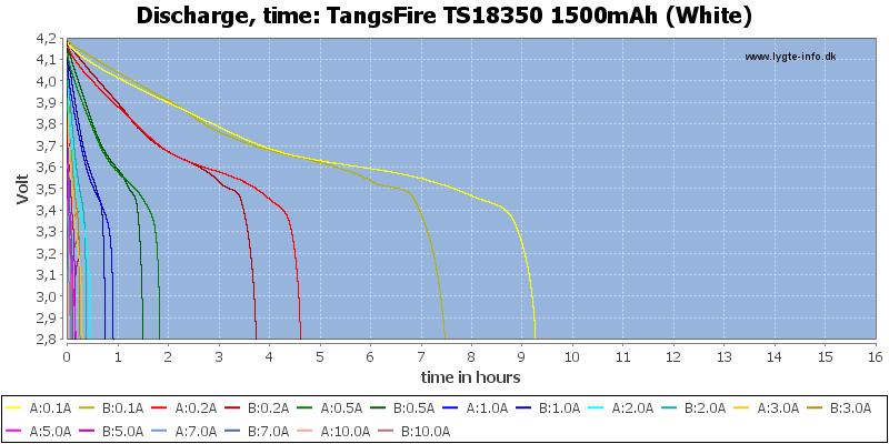 TangsFire%20TS18350%201500mAh%20(White)-CapacityTimeHours