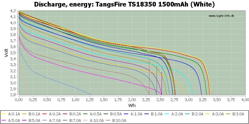 TangsFire%20TS18350%201500mAh%20(White)-Energy
