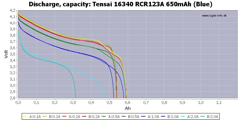 Tensai%2016340%20RCR123A%20650mAh%20(Blue)-Capacity