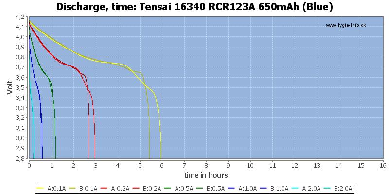 Tensai%2016340%20RCR123A%20650mAh%20(Blue)-CapacityTimeHours