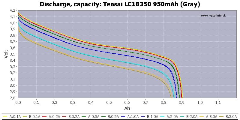 Tensai%20LC18350%20950mAh%20(Gray)-Capacity