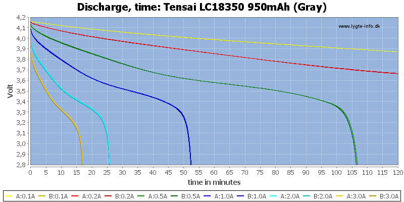 Tensai%20LC18350%20950mAh%20(Gray)-CapacityTime
