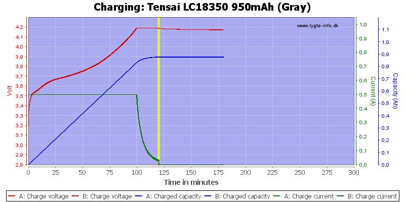 Tensai%20LC18350%20950mAh%20(Gray)-Charge