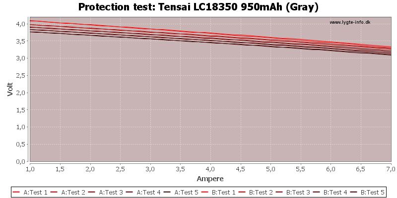 Tensai%20LC18350%20950mAh%20(Gray)-TripCurrent