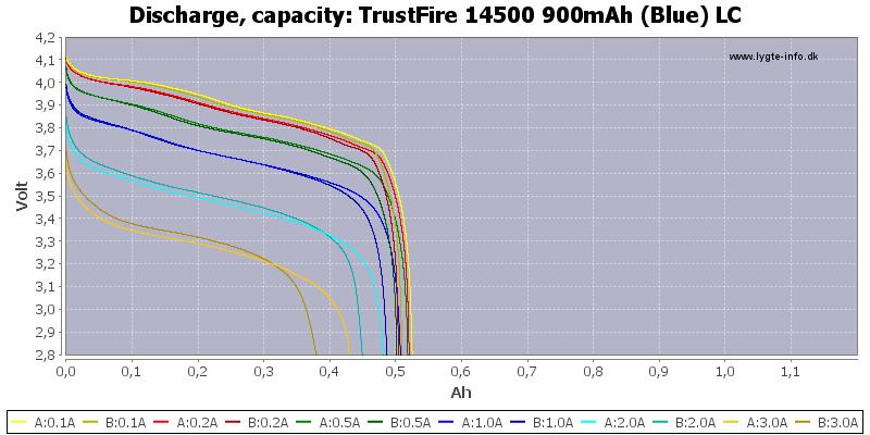 TrustFire%2014500%20900mAh%20(Blue)%20LC-Capacity