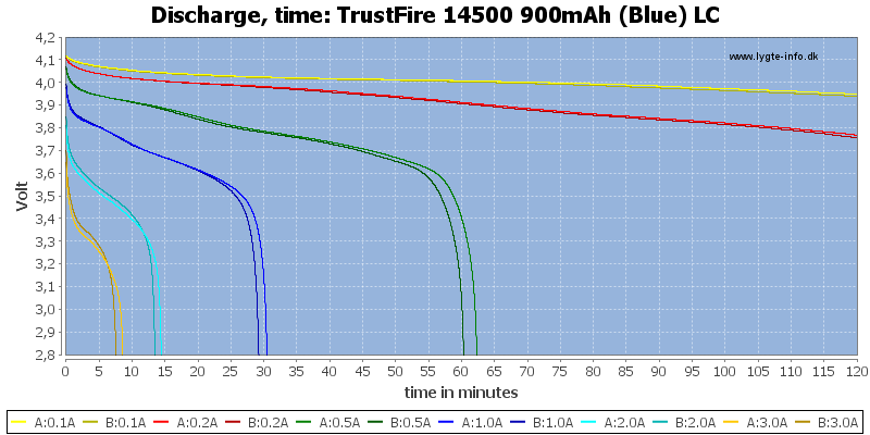 TrustFire%2014500%20900mAh%20(Blue)%20LC-CapacityTime