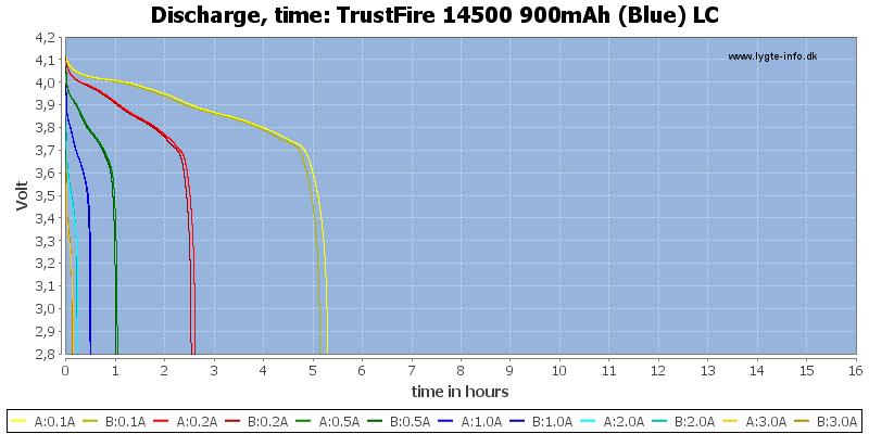 TrustFire%2014500%20900mAh%20(Blue)%20LC-CapacityTimeHours