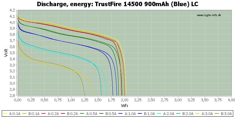 TrustFire%2014500%20900mAh%20(Blue)%20LC-Energy