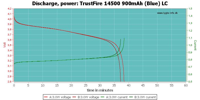 TrustFire%2014500%20900mAh%20(Blue)%20LC-PowerLoadTime