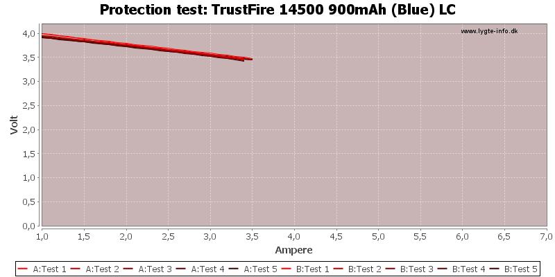 TrustFire%2014500%20900mAh%20(Blue)%20LC-TripCurrent