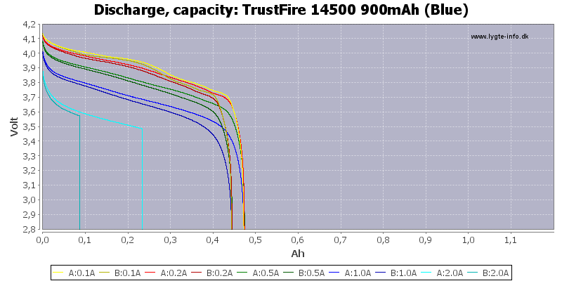 TrustFire%2014500%20900mAh%20(Blue)-Capacity