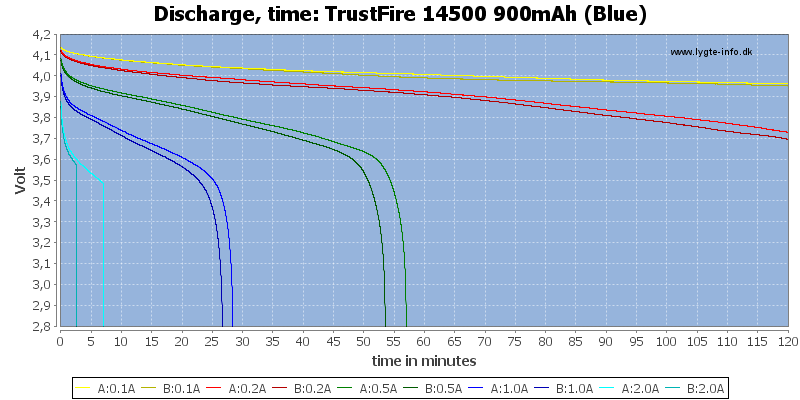 TrustFire%2014500%20900mAh%20(Blue)-CapacityTime