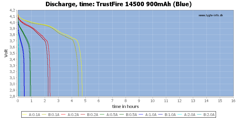TrustFire%2014500%20900mAh%20(Blue)-CapacityTimeHours