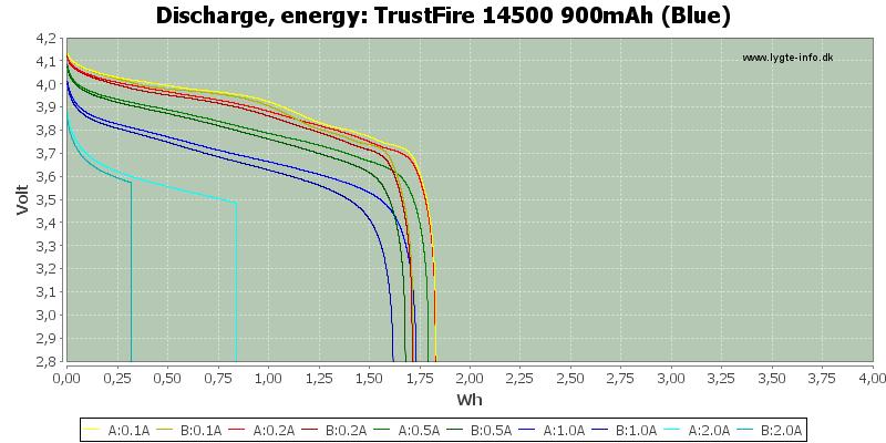 TrustFire%2014500%20900mAh%20(Blue)-Energy