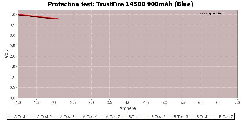 TrustFire%2014500%20900mAh%20(Blue)-TripCurrent