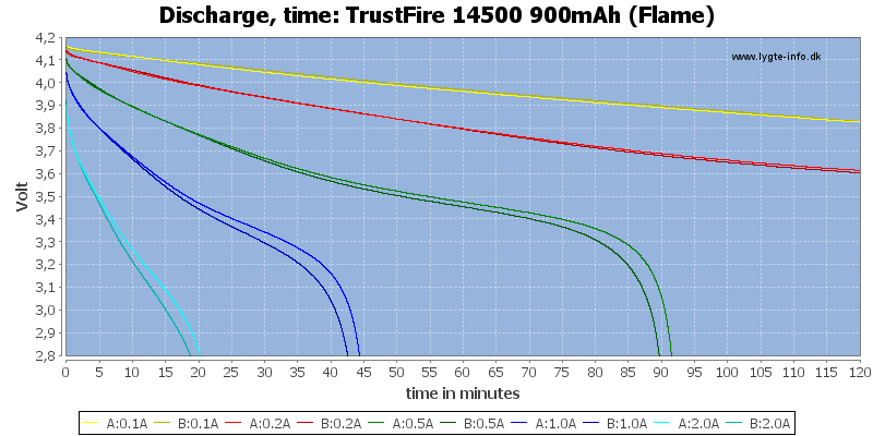 TrustFire%2014500%20900mAh%20(Flame)-CapacityTime