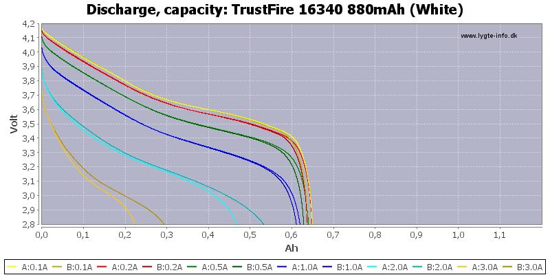 TrustFire%2016340%20880mAh%20(White)-Capacity