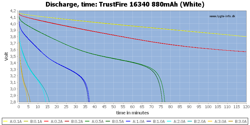 TrustFire%2016340%20880mAh%20(White)-CapacityTime