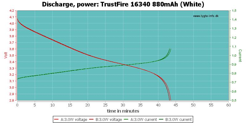 TrustFire%2016340%20880mAh%20(White)-PowerLoadTime