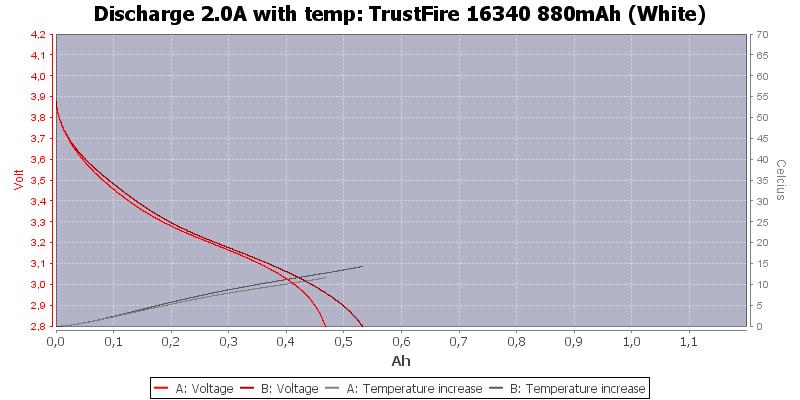 TrustFire%2016340%20880mAh%20(White)-Temp-2.0