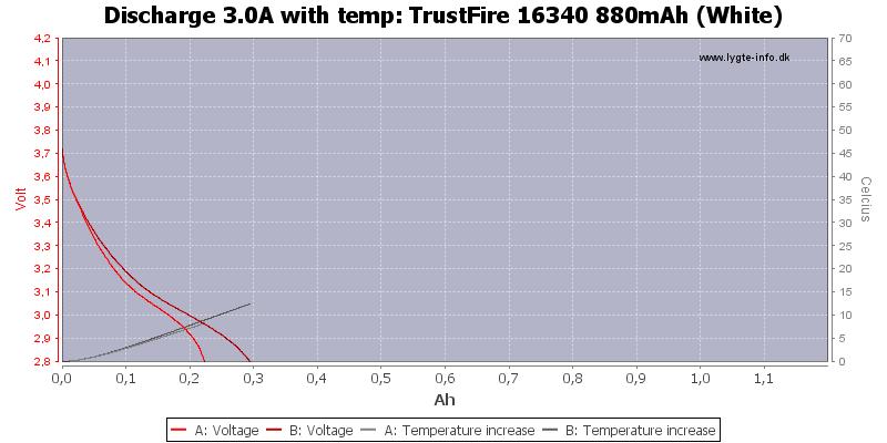 TrustFire%2016340%20880mAh%20(White)-Temp-3.0