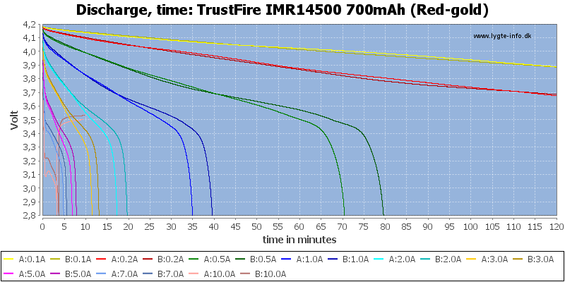 TrustFire%20IMR14500%20700mAh%20(Red-gold)-CapacityTime