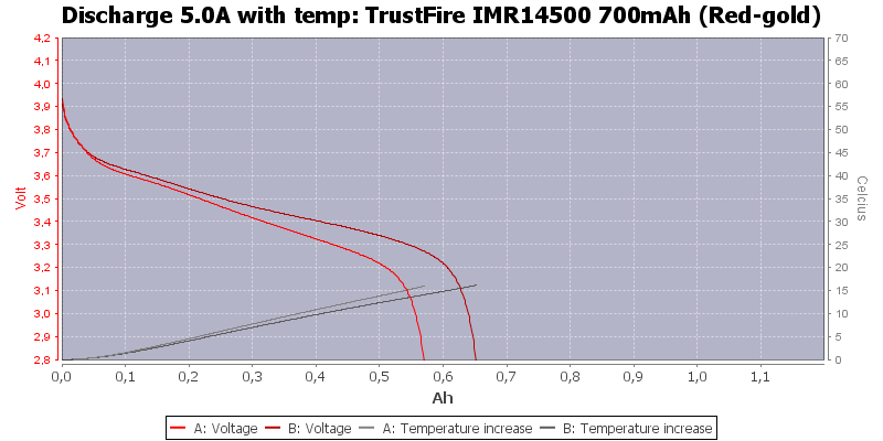 TrustFire%20IMR14500%20700mAh%20(Red-gold)-Temp-5.0