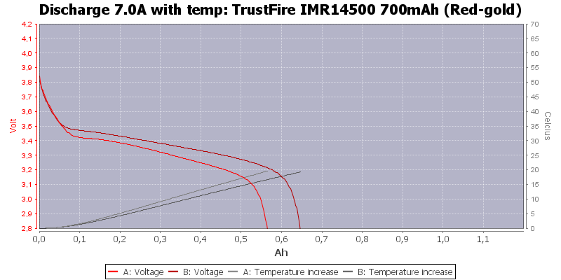 TrustFire%20IMR14500%20700mAh%20(Red-gold)-Temp-7.0