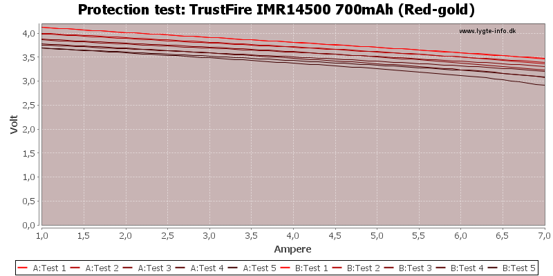 TrustFire%20IMR14500%20700mAh%20(Red-gold)-TripCurrent