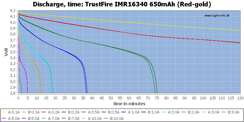TrustFire%20IMR16340%20650mAh%20(Red-gold)-CapacityTime