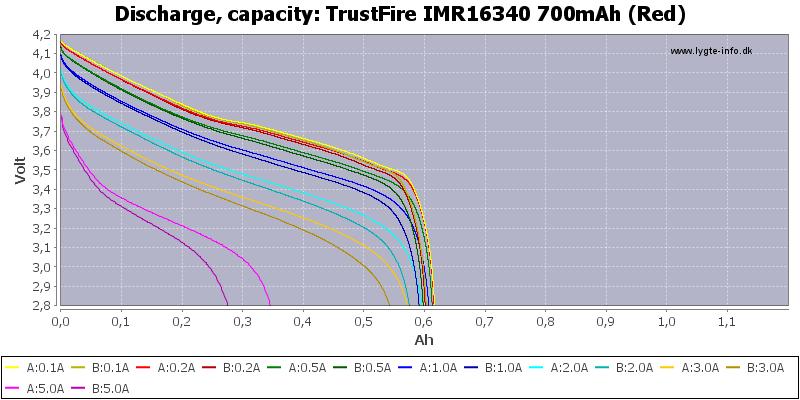 TrustFire%20IMR16340%20700mAh%20(Red)-Capacity