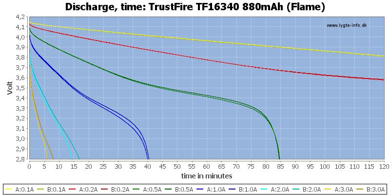 TrustFire%20TF16340%20880mAh%20(Flame)-CapacityTime