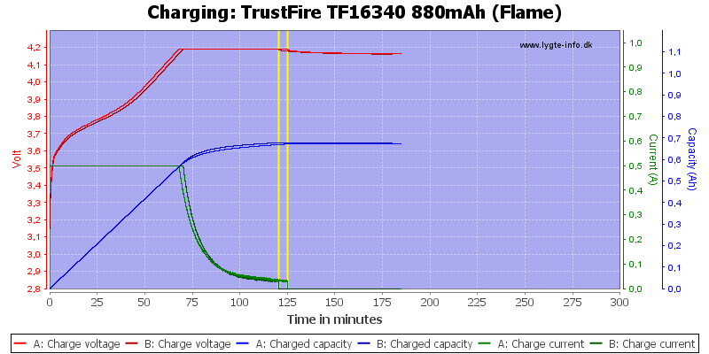 TrustFire%20TF16340%20880mAh%20(Flame)-Charge