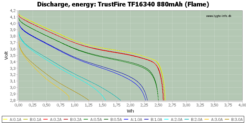 TrustFire%20TF16340%20880mAh%20(Flame)-Energy