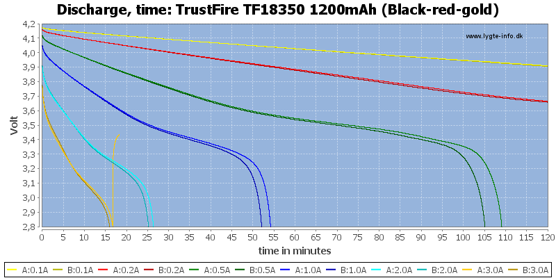 TrustFire%20TF18350%201200mAh%20(Black-red-gold)-CapacityTime