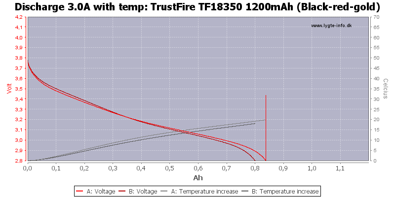 TrustFire%20TF18350%201200mAh%20(Black-red-gold)-Temp-3.0