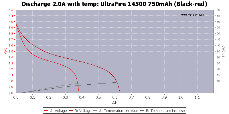 UltraFire%2014500%20750mAh%20(Black-red)-Temp-2.0
