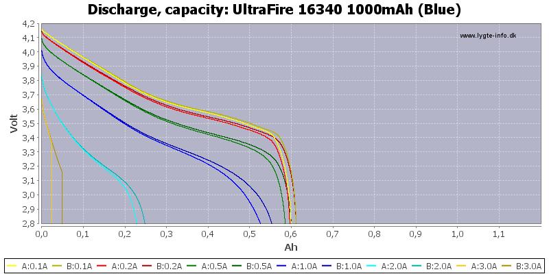 UltraFire%2016340%201000mAh%20(Blue)-Capacity