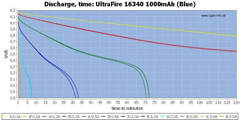UltraFire%2016340%201000mAh%20(Blue)-CapacityTime