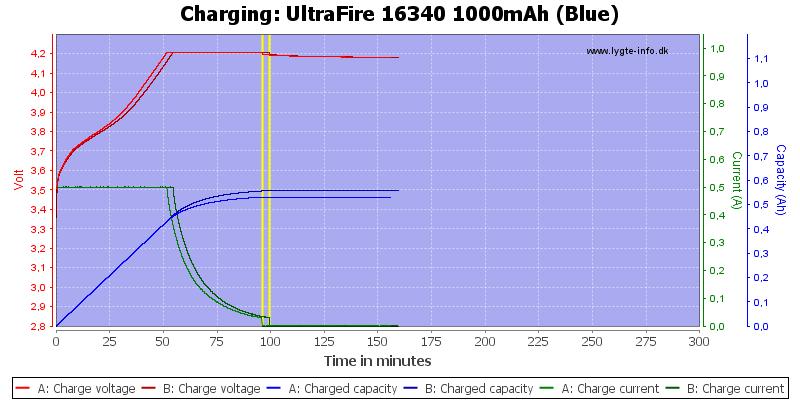 UltraFire%2016340%201000mAh%20(Blue)-Charge