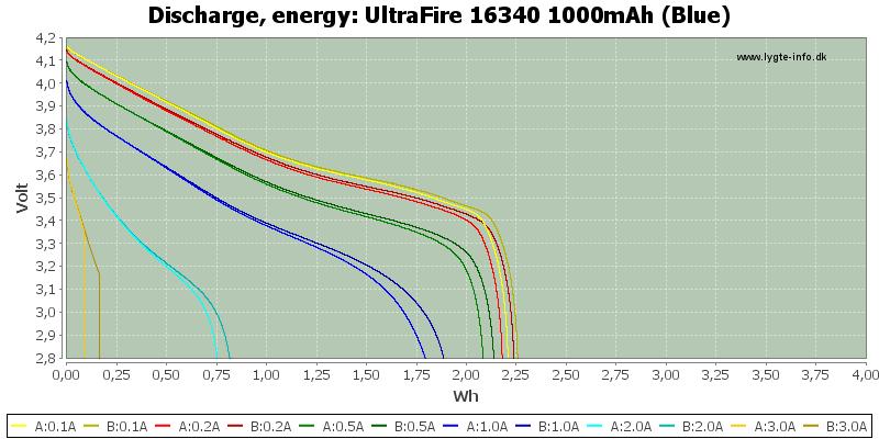 UltraFire%2016340%201000mAh%20(Blue)-Energy