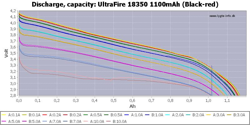 UltraFire%2018350%201100mAh%20(Black-red)-Capacity