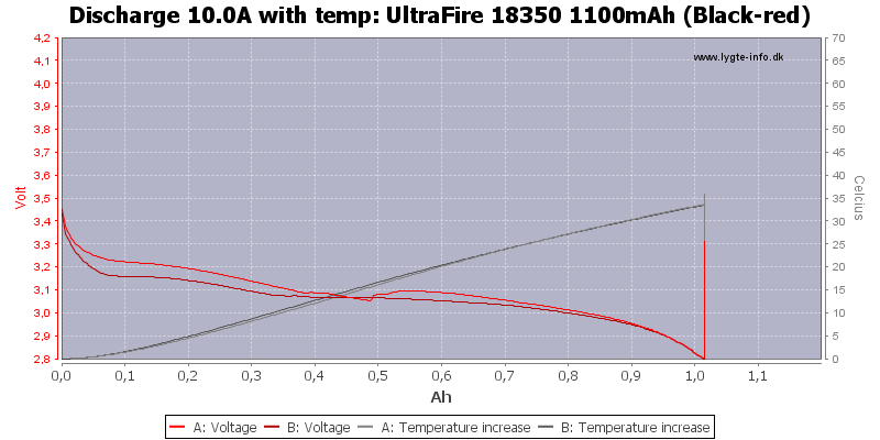 UltraFire%2018350%201100mAh%20(Black-red)-Temp-10.0
