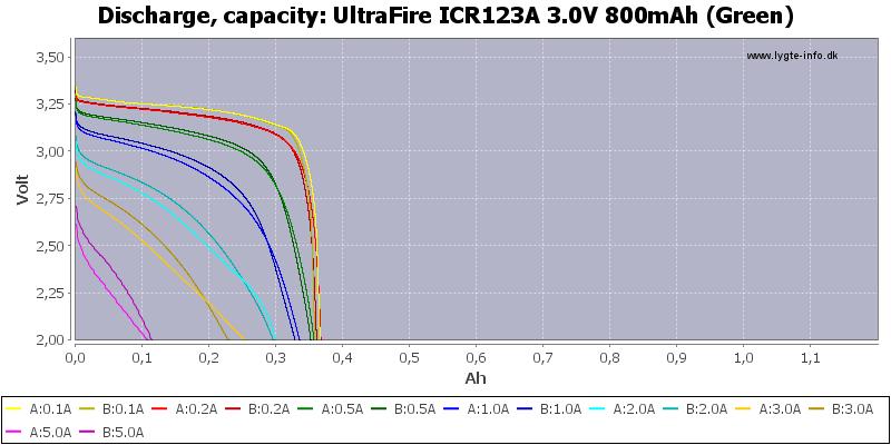 UltraFire%20ICR123A%203.0V%20800mAh%20(Green)-Capacity