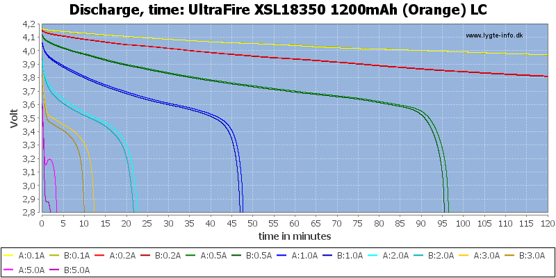 UltraFire%20XSL18350%201200mAh%20(Orange)%20LC-CapacityTime